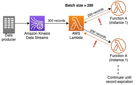 Best practices for consuming Amazon Kinesis 4