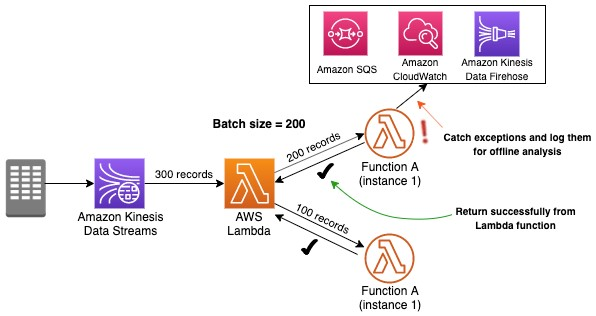 Best practices for consuming Amazon Kinesis 5