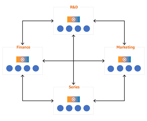 Announcing Amazon Redshift data sharing (preview) | Amazon Web Services