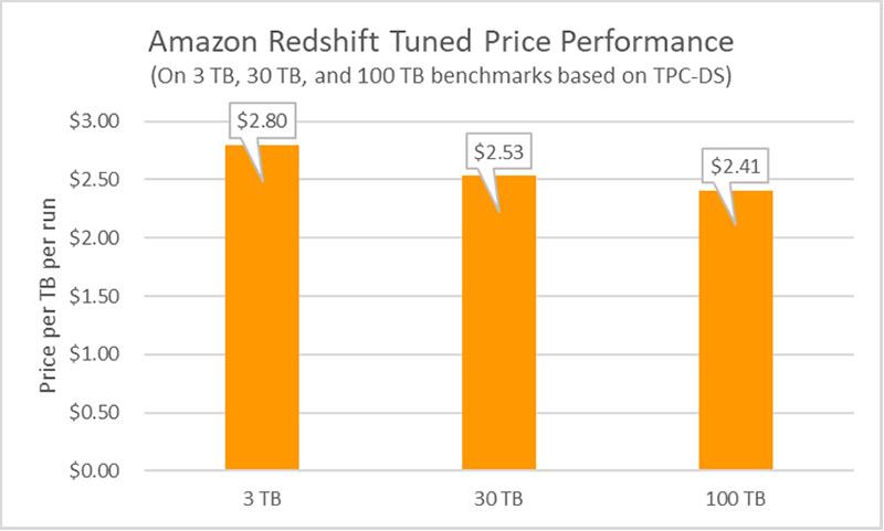 tuned price performance 1