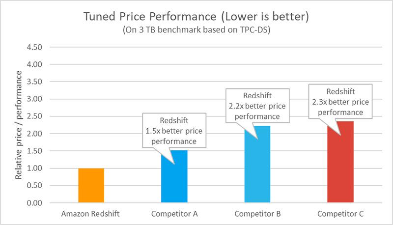 tuned price performance 2
