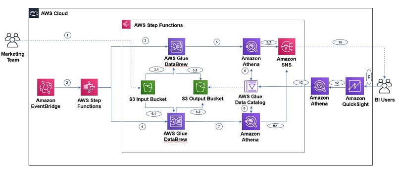 We use Amazon SNS for sending notifications to users, and EventBridge is integrated to schedule running the Step Functions workflow.