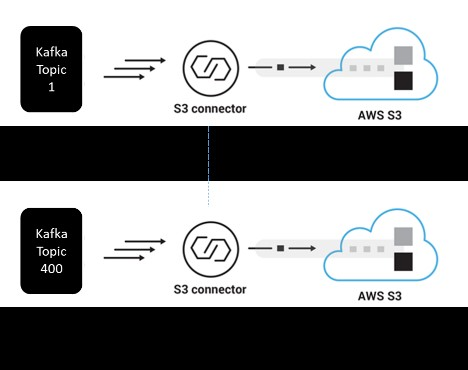 The following diagram illustrates the Amazon S3 sink connector per Kafka topic.