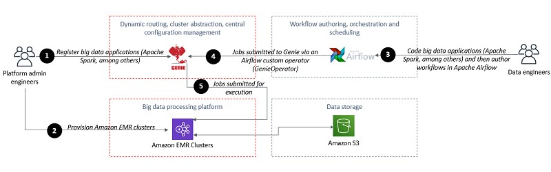 The following diagram shows the workflow to connect Apache Airflow to Amazon EMR.