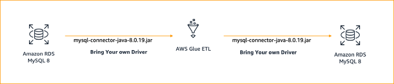 In the following architecture, we connect to Oracle 18 using an external ojdbc7.jar driver from AWS Glue ETL, extract the data, transform it, and load the transformed data to Oracle 18.