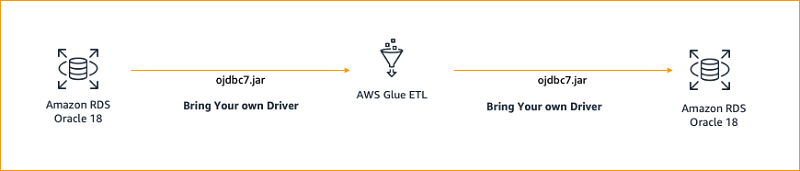 In the second scenario, we connect to MySQL 8 using an external mysql-connector-java-8.0.19.jar driver from AWS Glue ETL, extract the data, transform it, and load the transformed data to MySQL 8.