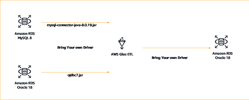 In the third scenario, we set up a connection where we connect to Oracle 18 and MySQL 8 using external drivers from AWS Glue ETL, extract the data, transform it, and load the transformed data to Oracle 18.