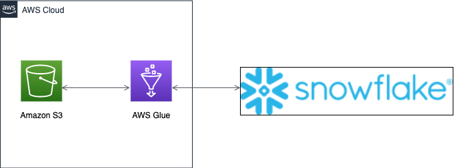 The following architecture diagram shows how AWS Glue connects to Snowflake for data preparation.
