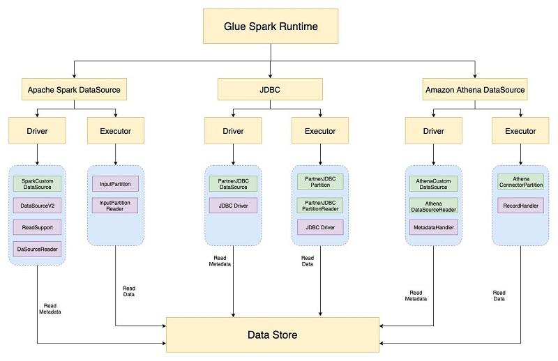 Data Store Custom 3