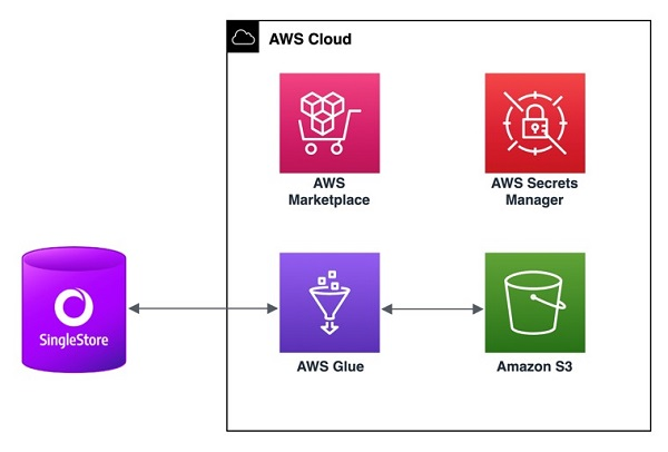 The following architecture diagram shows SingleStore connecting with AWS Glue for an ETL job.