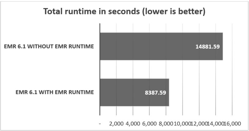 The following table shows the total runtime in seconds.