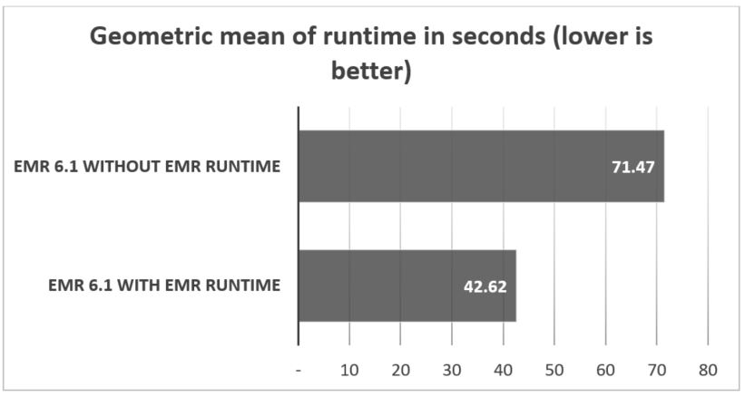 The following table shows the geometric mean of the runtime in seconds.