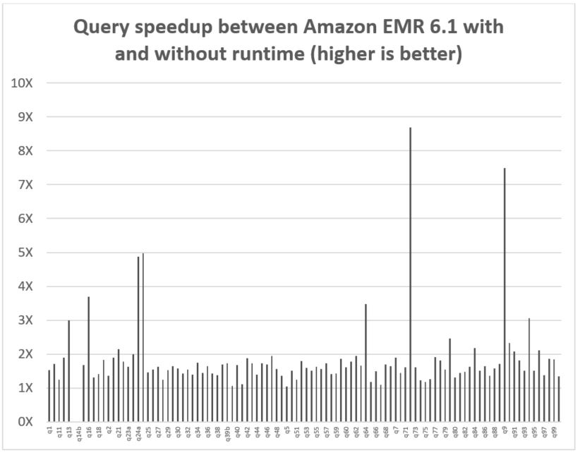 The per-query speedup on Amazon EMR 6.1 with and without EMR runtime is also illustrated in the following chart.