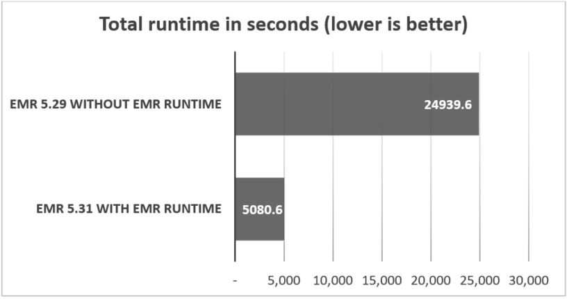 The following graph shows performance improvements measured as total runtime for TPC-DS queries. Amazon EMR 5.31 with EMR runtime has the better (lower) runtime.
