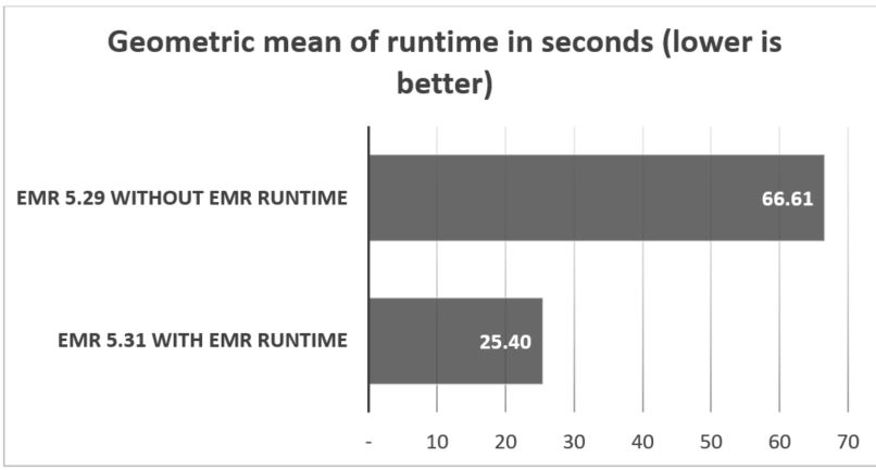 The following graph shows performance improvements measured as the geometric mean for TPC-DS queries. Amazon EMR 5.31 with EMR runtime has the better (lower) geometric mean.