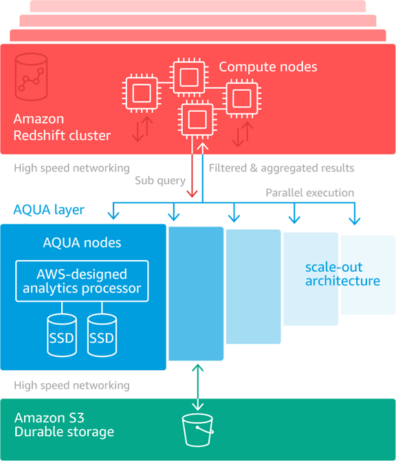 AQUA is available on Amazon Redshift RA3 instances at no additional cost.