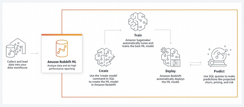 For information about what you need to get started with Amazon Redshift ML, see the Create, train, and deploy machine learning models in Amazon Redshift using SQL with Amazon Redshift ML blog post.
