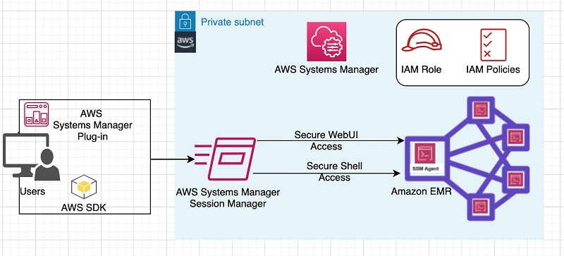 The following diagram illustrates a high-level integration of AWS Systems Manager interaction with an EMR cluster.