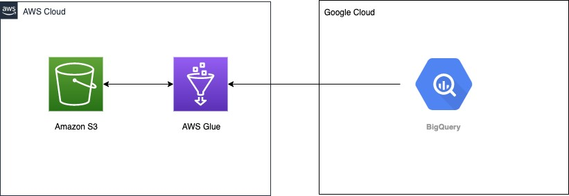 The following architecture diagram shows how AWS Glue connects to Google BigQuery for data ingestion.