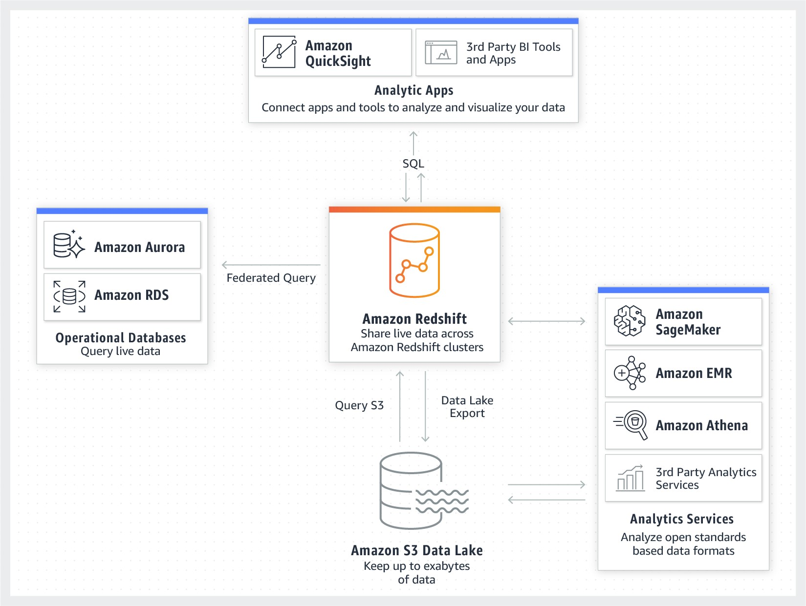 The following image shows how Amazon Redshift integrates with the data lake and other services.