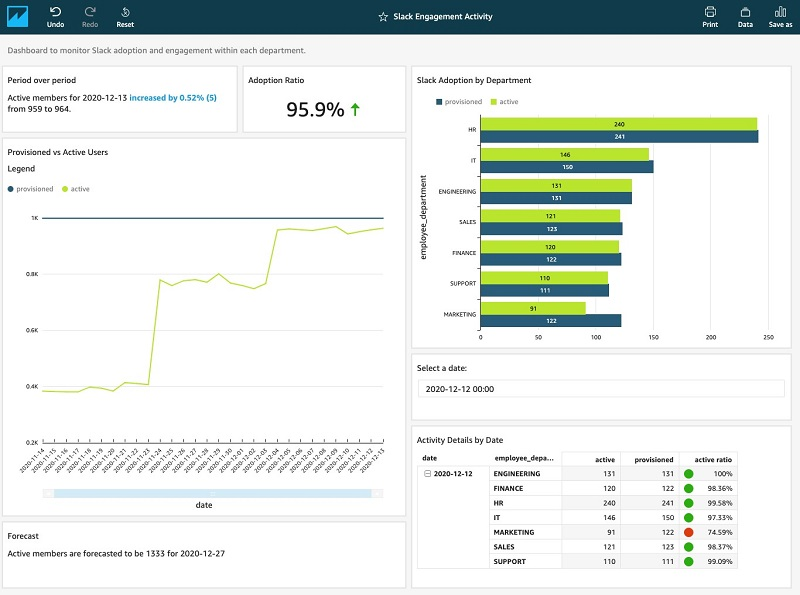 Example Corp program managers can now monitor slack engagement using their QuickSight Dashboard