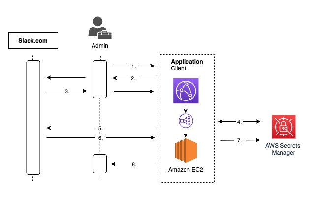 The following is an architecture diagram and brief description of the OAuth authorization workflow between Slack.com and the custom web application.