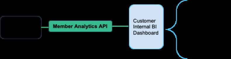 The following diagram illustrates the Slack Member Analytics API.