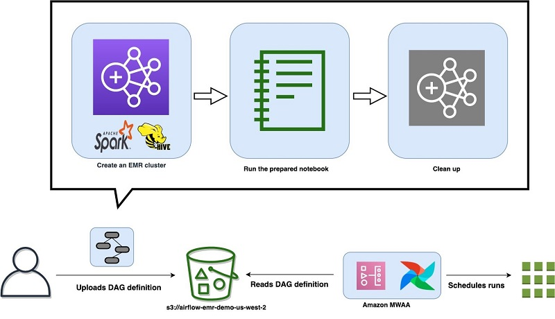 The following diagram illustrates the workflow.