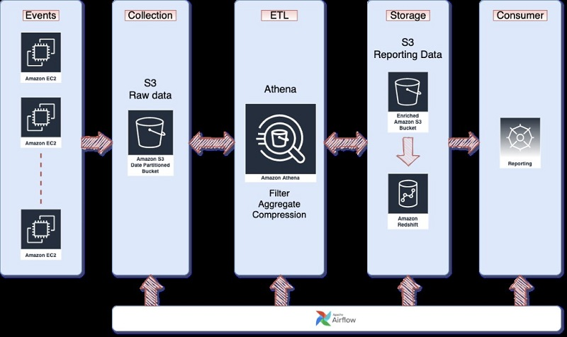 The following diagram shows the architecture EMX uses.