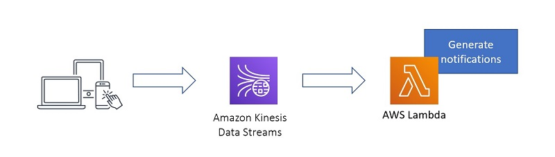 Let's look at a clickstream use case to see how this works for an existing streaming pipeline like the one in the following diagram.