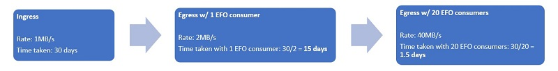 The following diagram illustrates the time savings we get from using 20 EFO consumers.
