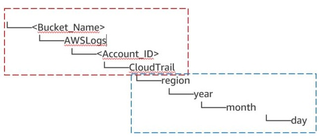 In the following tree diagram, we've outlined what the bucket path may look like as logs are delivered to your S3 bucket