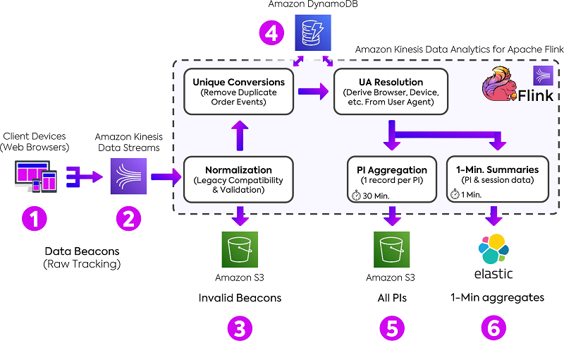 The following diagram shows our event processing pipeline from raw data collection to the storage of aggregation results.