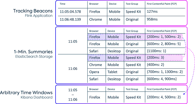 Apache Flink application summarizes the raw tracking data along different dimensions (browser, device, test group, and aggregation time in minutes) before writing it to Elasticsearch.