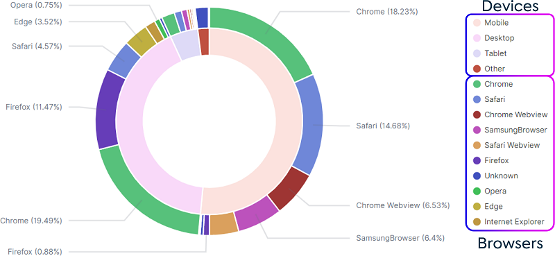 The following illustration shows one of the standard visualizations in Kibana that we use to understand the distribution of device types and browsers used by website visitors.