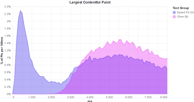 The following custom Vega histogram chart illustrates by the concrete performance metric LCP how Speed Kit improves the webpage load time.