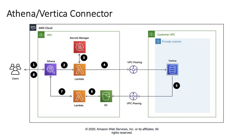 The following diagram shows the solution architecture for the Vertica custom connector when deployed to AWS.