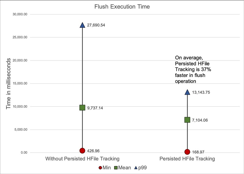 The following graph shows that when flush operations were isolated, persistent HFile tracking performed 37% faster on average