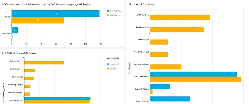 Building an administrative console in Amazon QuickSight to analyze usage metrics | Amazon Web Services