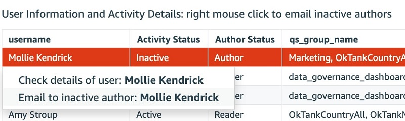 We can add URL action to define some extra features to email inactive authors or check details of users.