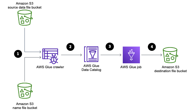 The following diagram showcases the overall solution steps and the integration points with AWS Glue and Amazon S3.