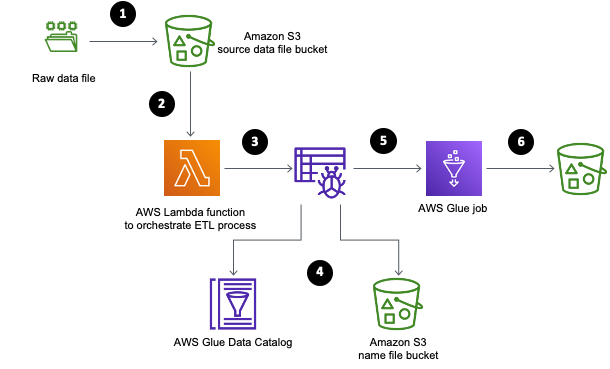 The following diagram showcases the overall solution architecture and steps.