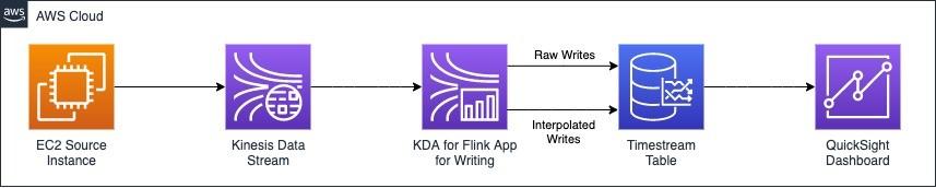 Creating Amazon Timestream interpolated views using Amazon Kinesis Data Analytics for Apache Flink