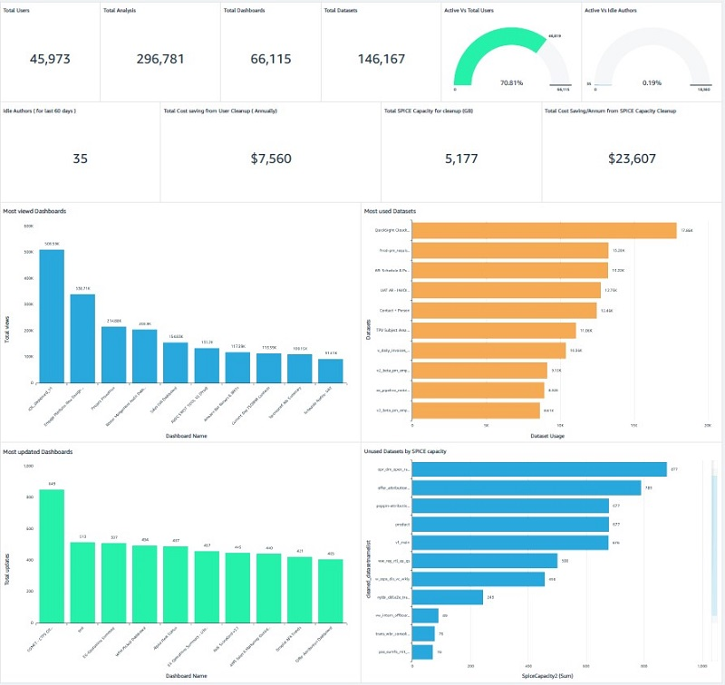 The following screenshot shows some examples of visualizations we built from the data source.