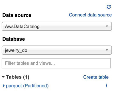 Monitor data quality in your data lake using PyDeequ and AWS Glue | Amazon Web Services
