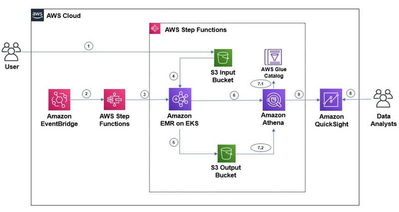 bdb1345 emr eks step functions 1