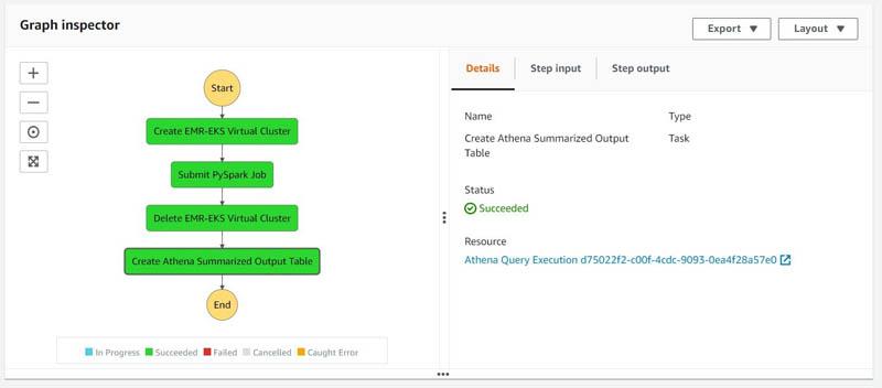 bdb1345 emr eks step functions 12