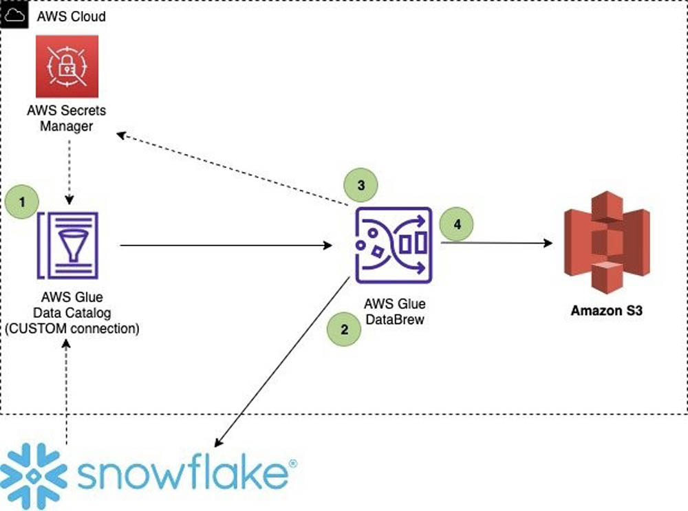 bdb1348 simplify snowflake databrew 1