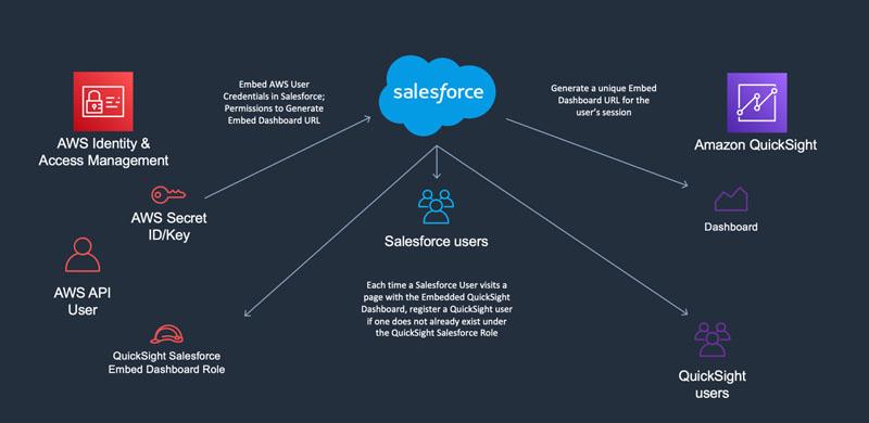 bdb1119 quicksight salesforce embed 1