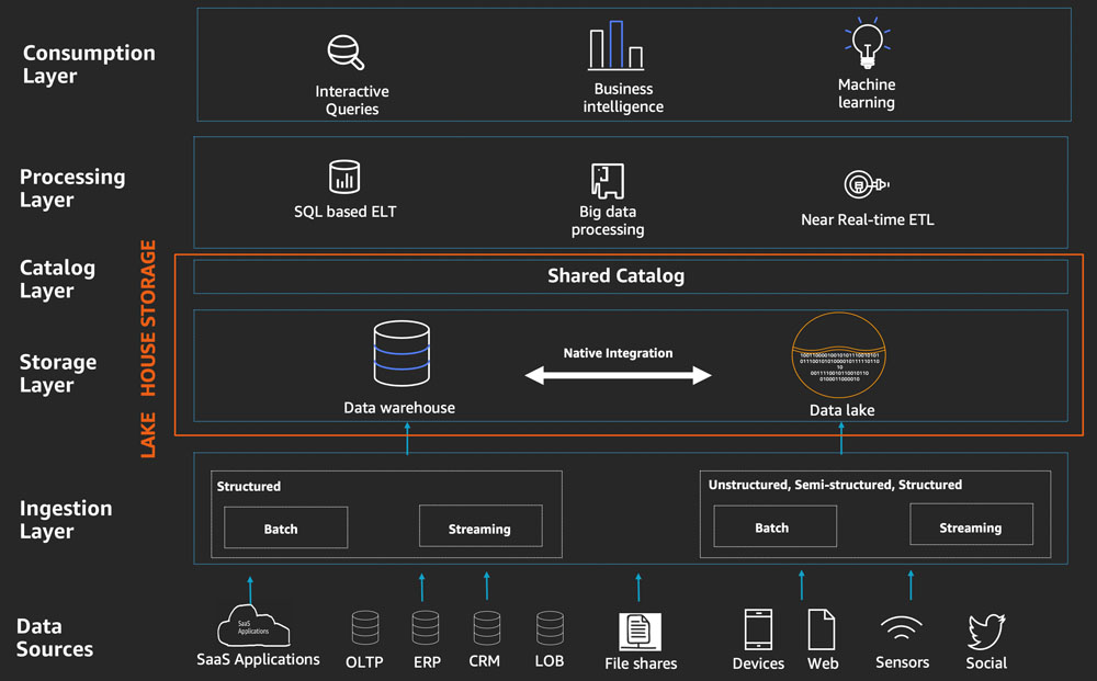 Build a Lake House Architecture on AWS
